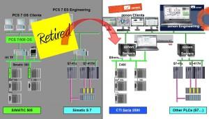 PCS7 to zenon migrationGd