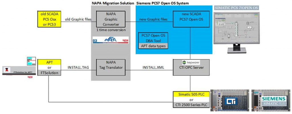 Migration from PCS OSx or PCS7/505® to PCS7 OPEN OS | Napa